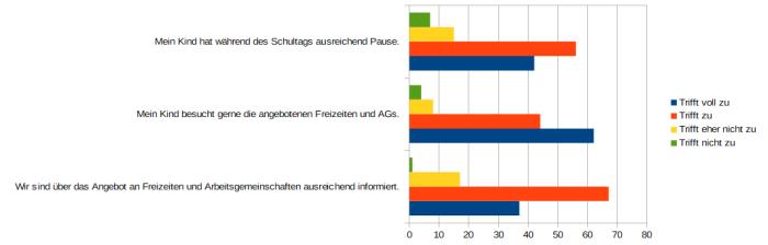 Diagramm 3 Bernhard Günther